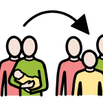 An image of a family with a baby and an arrow leading to the same family in the future, where the baby has grown up into a young person.