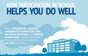 """Poster for """"How participation in school helps you do well,"""" with a stylised image of a school and the phrase """"being listened to, actively included in school life and decision making and feeling respected is a key foundation that can help young people do well at school."""""""