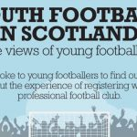"""Cover of """"Youth football in Scotland: The views of young footballers"""""""