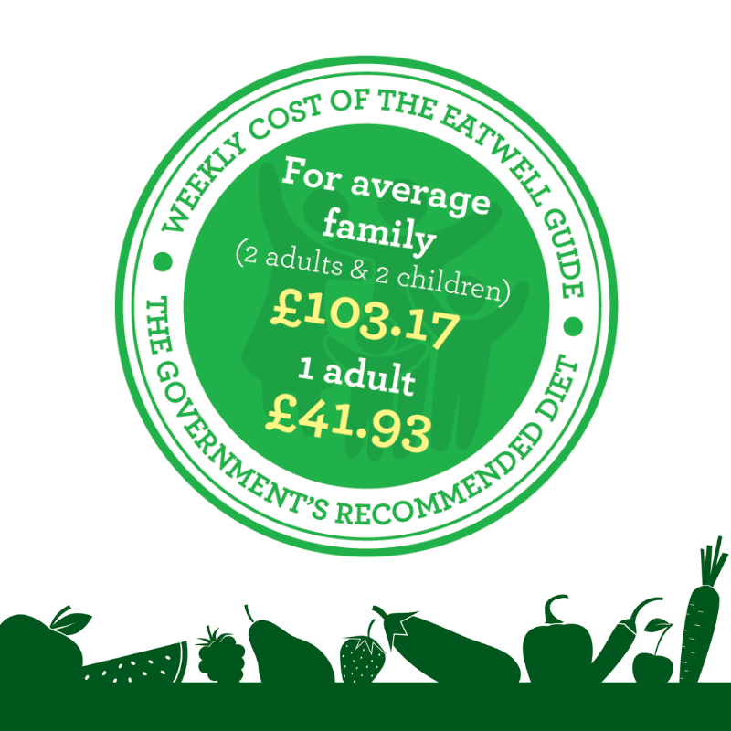 Graphic showing the weekly cost of the UK Government's recommended diet: £103.17 for a family of 2 adults and 2 children, and £41.93 for a single adult.