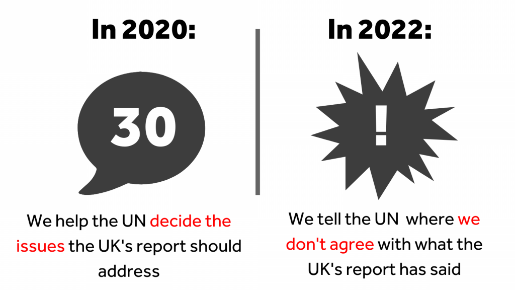 "A speech bubble with the number 30 inside it with the text ""In 2020, we help the UN decide the issues the UK's report should address,"" and a jagged explosion with an exclamation mark inside with the text ""In 2022, we tell the UN where we don't agree with what the UK's report has said"""