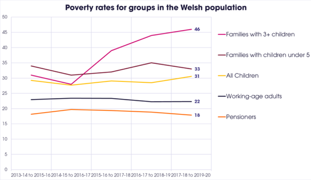Line graph showing poverty rates for different groups in the Welsh population from 2013-14 to 2019-20. Long description available on pages where this image appears.