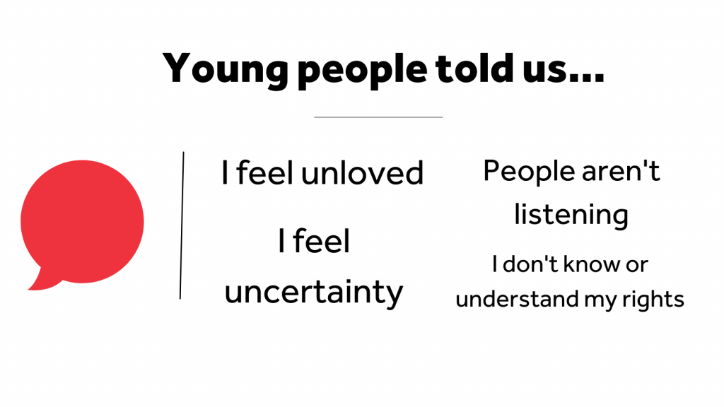 """A speech bubble beside the text """"Young people told us... I feel unloved. I feel uncertainty. People aren't listening. I don't know or understand my rights."""""""